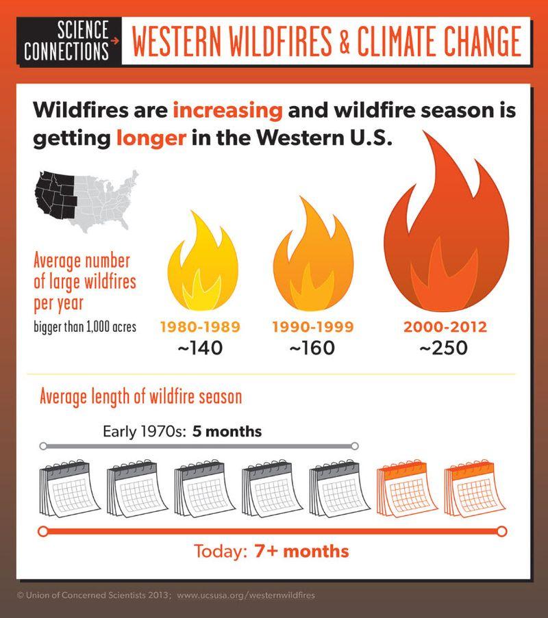 Western_Wildfire