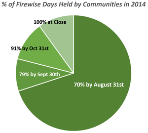 2014 Firewise Day completion rate graph