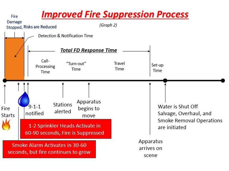 Improved fire suppression process