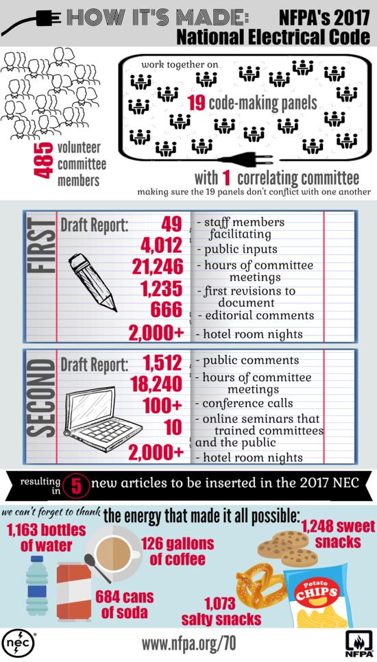2017 NEC process