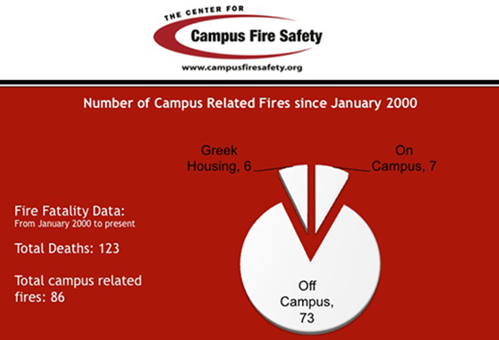 Center-For-Campus-Fire-Safety