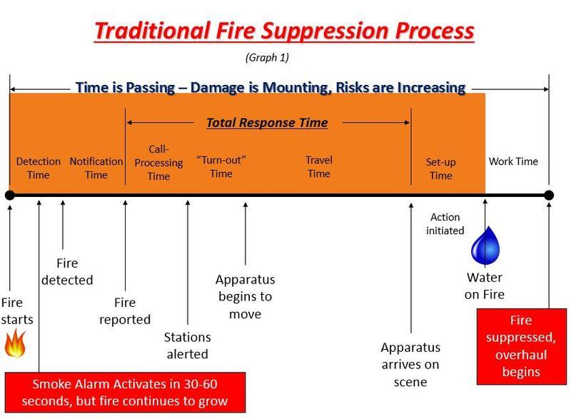 Traditional fire suppression process