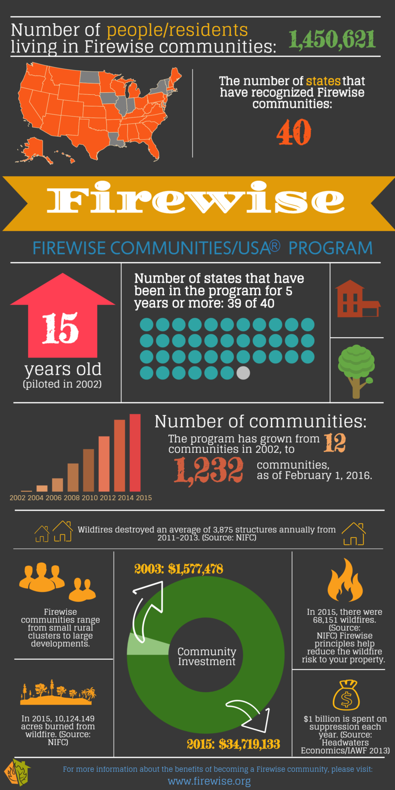Firewise Overview 2015 - 2016 Infographic